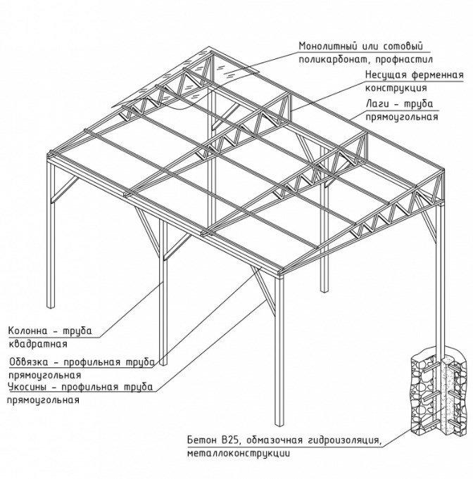 Односкатная крыша из профильной трубы своими руками